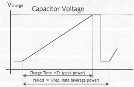 Capacitor Voltage Diagram